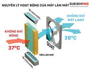 nguyên lý hoạt động quạt điều hòa hơi nước